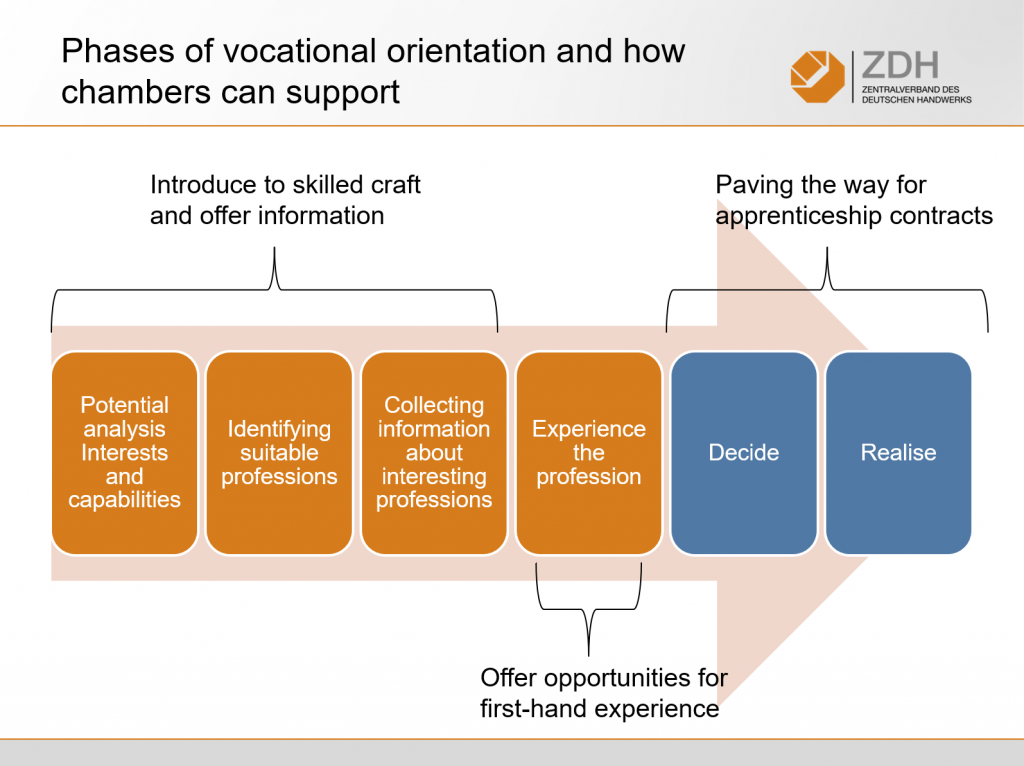 Illustration of Phases of Vocational Orientation